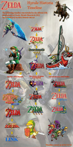 Hyrule Historia gave fans an official Legend of Zelda Timeline to follow