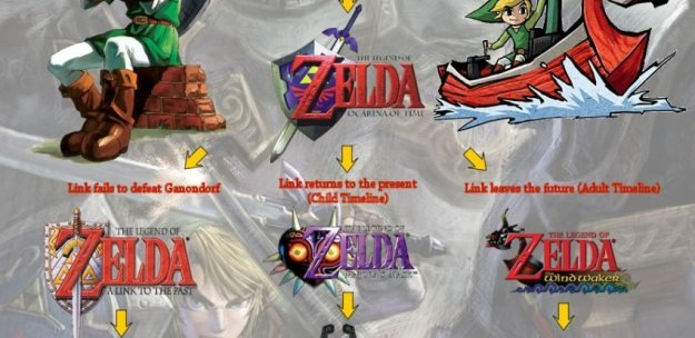 Zelda timeline splits from OoT