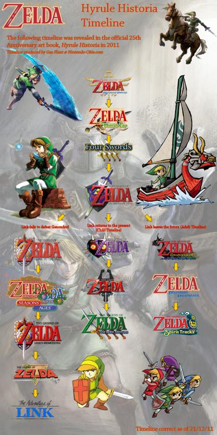 Hyrule Historia gave fans an official Legend of Zelda Timeline to follow
